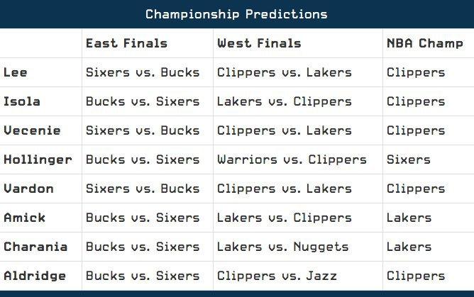 Shams Charania predicts Lakers to win championship